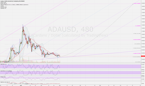 ADAUSD: ADAUSD (8h): bottom maybe reached. huge potential possible.