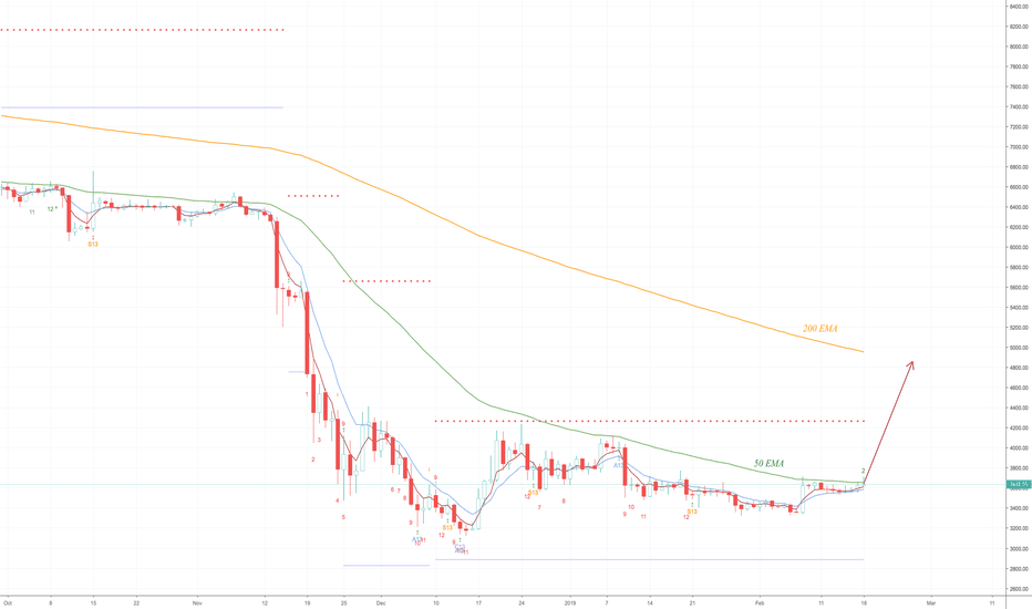 BTCUSD: BTC Daily Update (day 329)