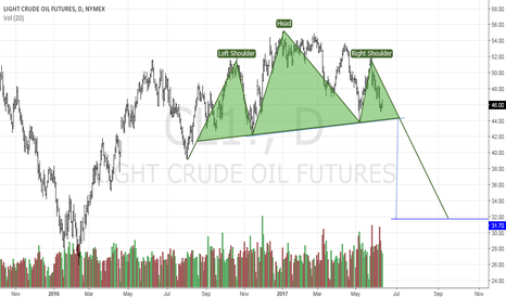 CL1!: OIL head and shouders