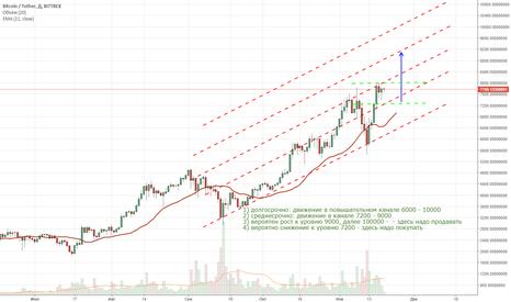 BTCUSDT: Прогноз Bitcoin, на 5-20 дней