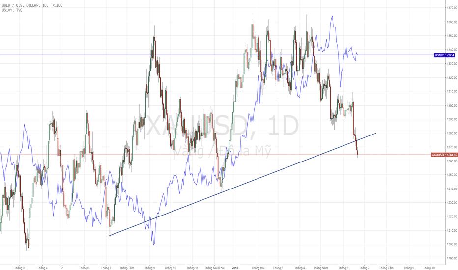 XAUUSD: XAUUSD - Vàng đã breakout trend hỗ trợ.
