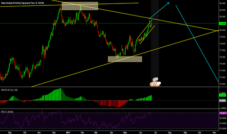 NZDJPY: price may go up a little more then down, waiting for strong