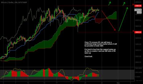 BTCUSD: Range bound market ...