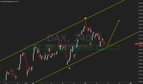 DAX: DAX Buy the Channel Bounce