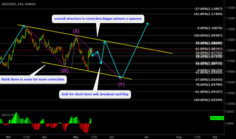 AUDNZD: AUDNZD Short term sell setup in corrective structure
