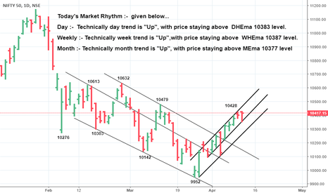 NIFTY: *Staying above 10383 (a goldan ratio), it would head 10450-495*