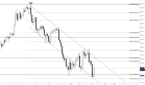 BTCUSD: Bitcoin - What i'm looking