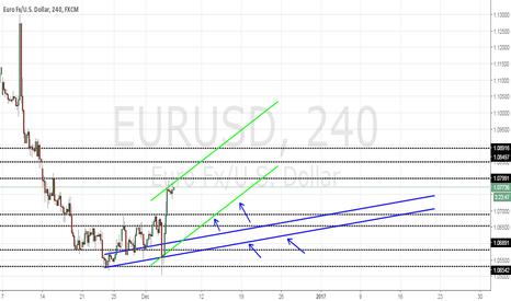 EURUSD: eur usd buy trend
