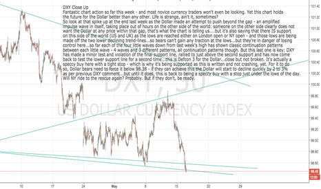 DXY: DXY: Dollar at critical level on NY open -
