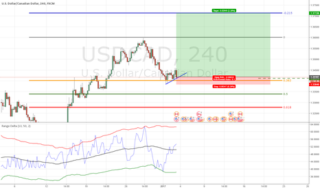 USDCAD: USDCAD Big win or little loss