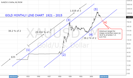 XAUUSD: Gold Mega Wave 1921 - 2015