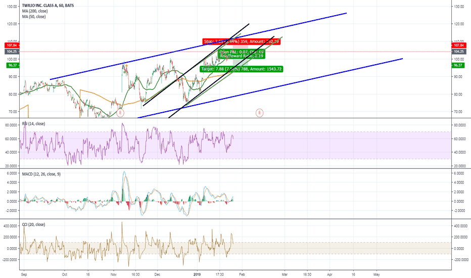 TWLO: TWLO to sell on 1hr chart?