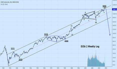DOWI: Follow up on my long term view of the Dow Industrials.2 charts.