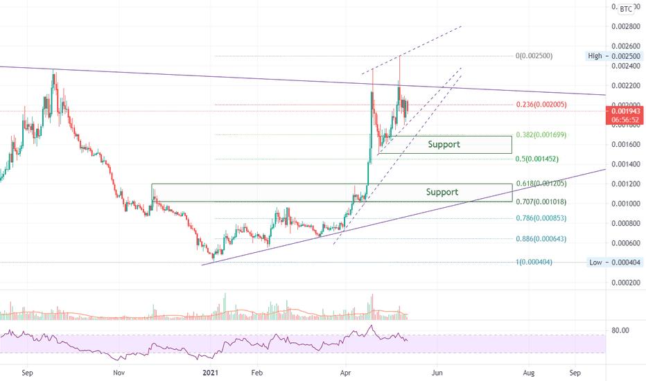 neo btc tradingview