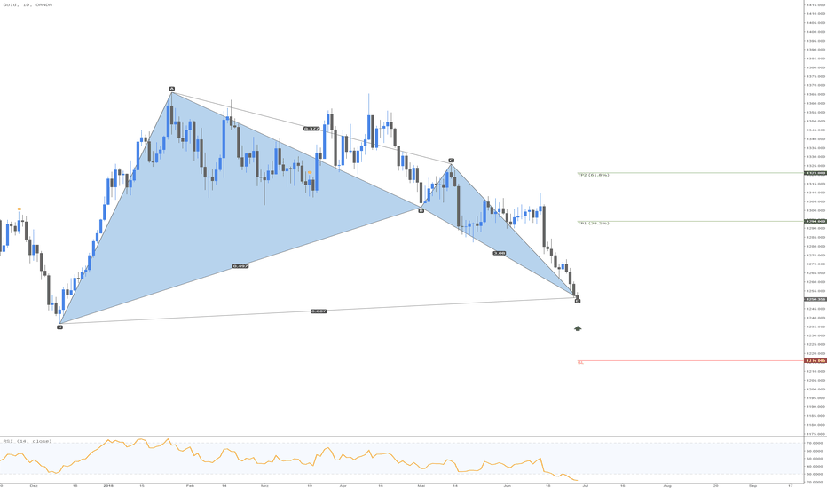 XAUUSD: Gold Bullish Bat