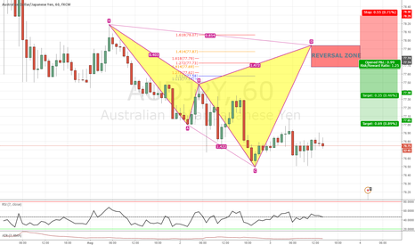 AUDJPY: AUDJPY 1h Bearish Cypher