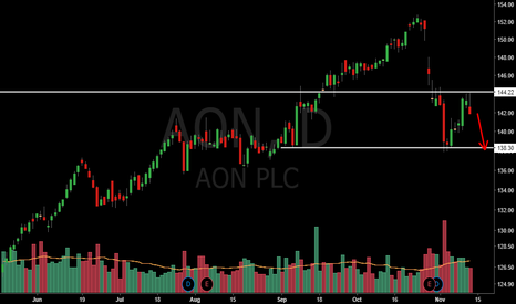 Aon stock options