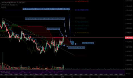 XCPBTC: Counterparty/btc (1 day)
