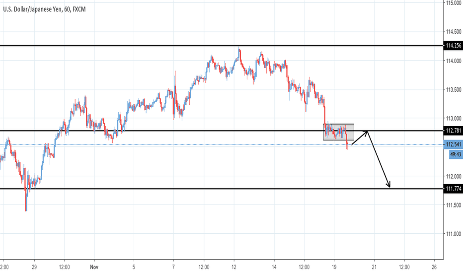 USDJPY: POSSIBLE PULLBACK AND SHORT - USDJPY - 1 HOUR CHART