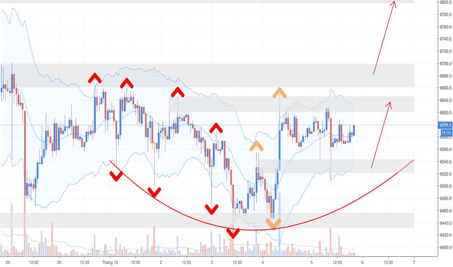 BTCUSD: Phân tích Crypto tối ngày 05/10 - Sự chuyển dịch về lực