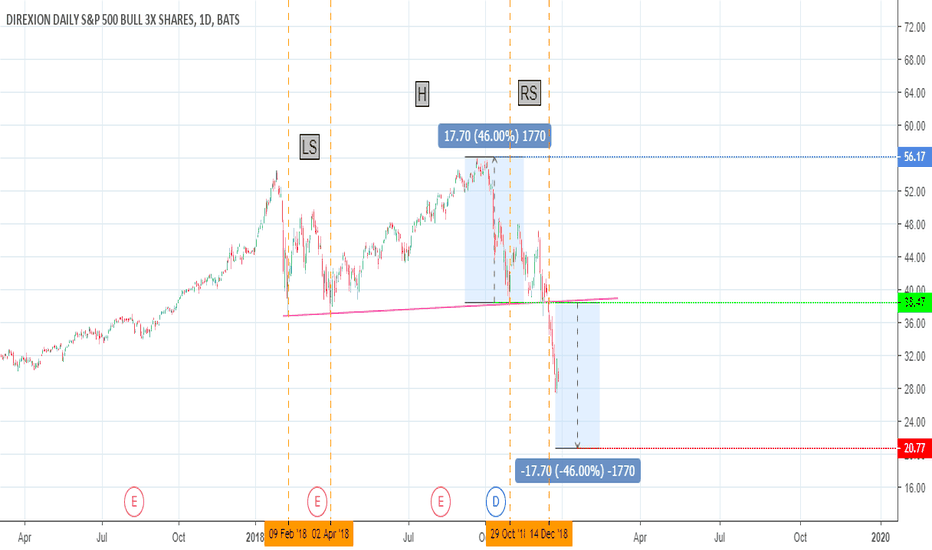 SPXL: SPX: Further Down to Go