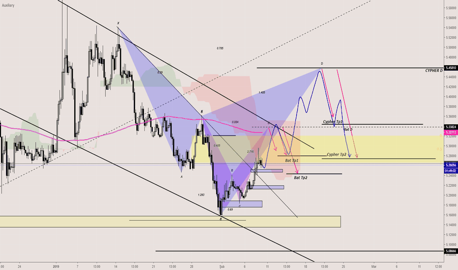 USDTRY: USDTRY-Bearish Bat-Bearish Cypher-4H-Long-Alış