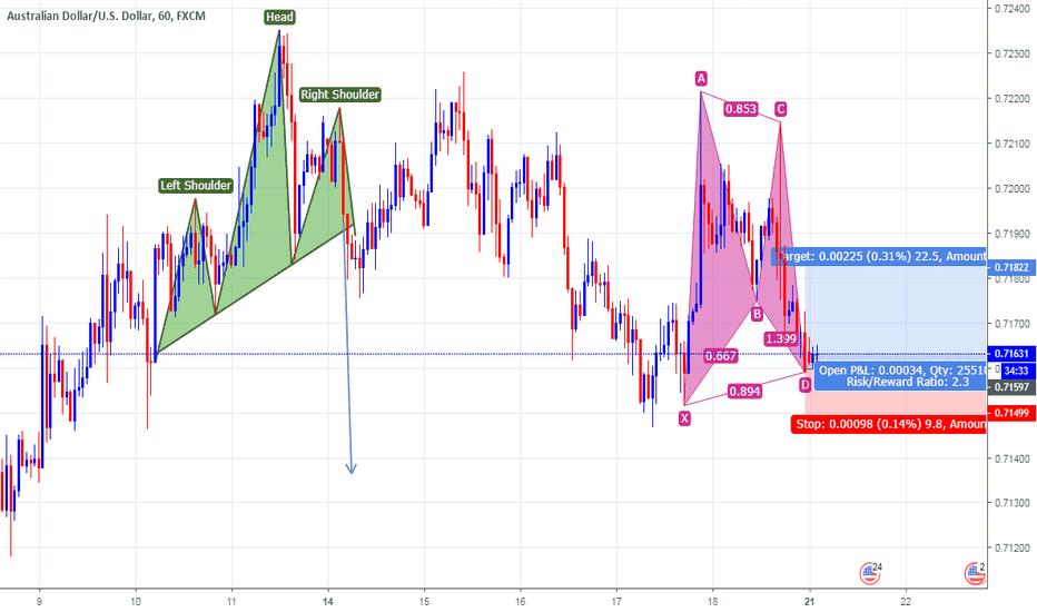 AUDUSD: AUD/USD Bullish GARTLEY Pattern