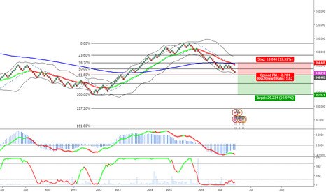 GBPJPY: Possible short in GBPJPY - Order