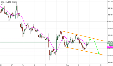 EURGBP: Trade with the channel