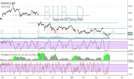 BIIB: GAPs are NOT being filled