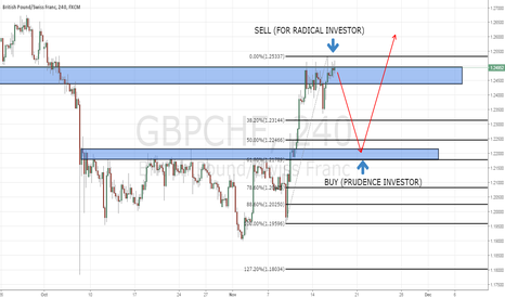 GBPCHF: GBPCHF : RADICAL AND PRUDENCE VIEW