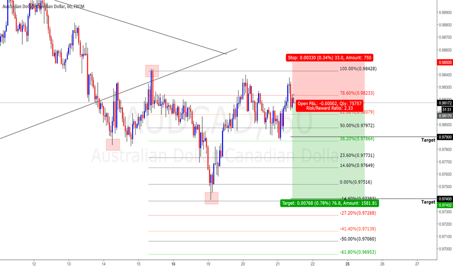AUDCAD: AUDCAD SELL VIDEO BREAKDOWN