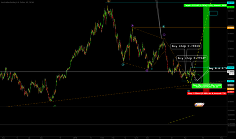 AUDUSD: AUDUSD LOOKING FOR BUY