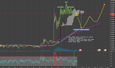 XMRUSD: H&S, SMA Cross, looking to return to MA and Trendline.