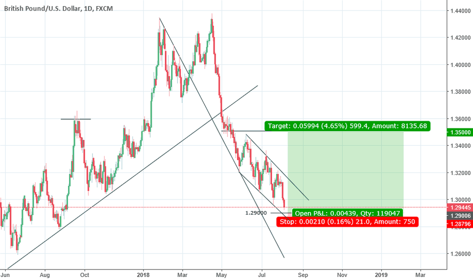 GBPUSD: Pending long on GBPUSD