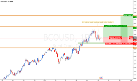 BCOUSD: Buy after break previous candle