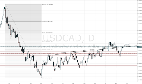 USDCAD: USDCAD at the daily resistance 1.3410