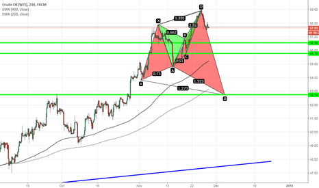 USOIL: US OIL- BUTTERFLY