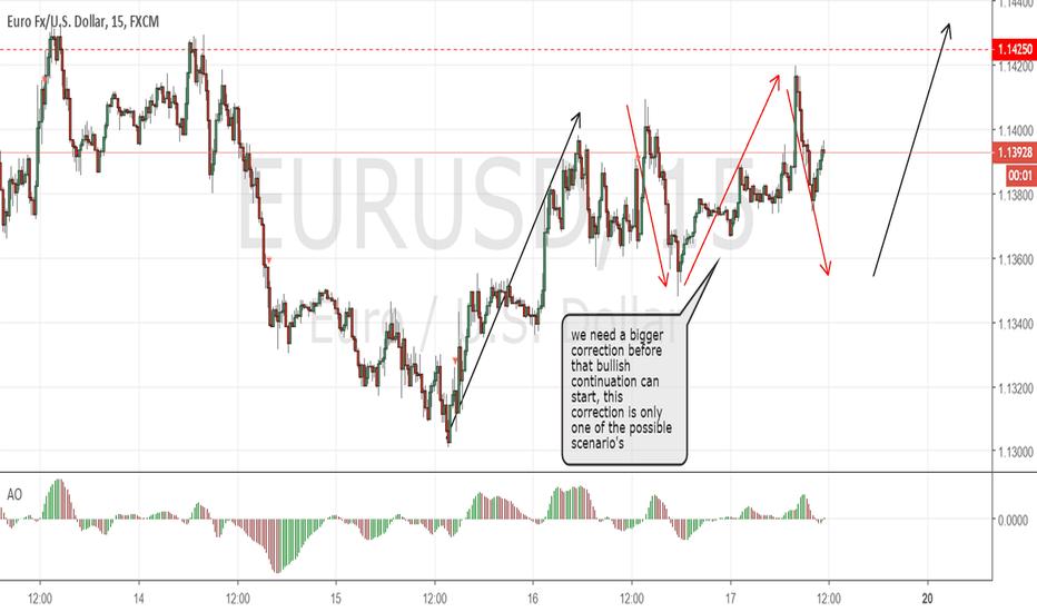 EURUSD: EURUSD daily update 5