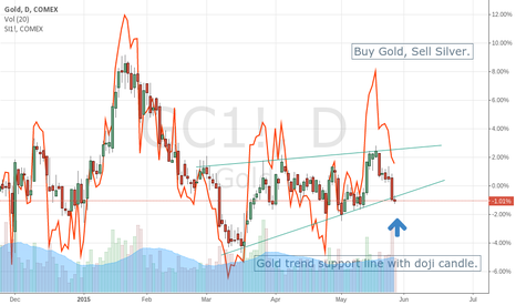 GC1!: Buying Gold whilst hedging by shorting Silver.