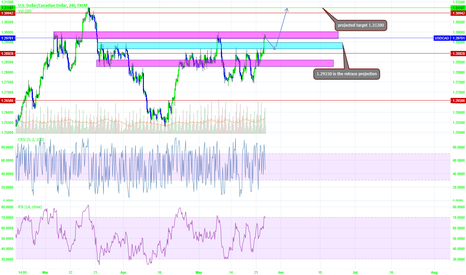 USDCAD: SHORT RETRACE THEN UP TO 1.31200