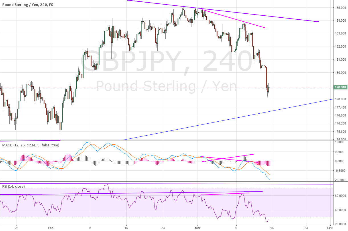 4H for GBPJPY divergence - YES