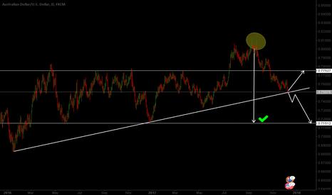 AUDUSD: Good news !AUDUSD long ro short? target=0.7750 or 0.7150 ?