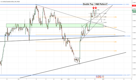 USDCAD: USDCAD - Double Top / Head & Shoulders ? - Corrective structure