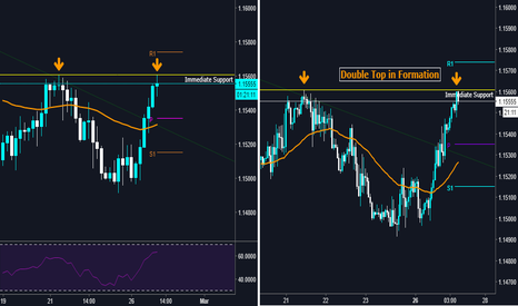 EURCHF: EURCHF - Intraday - Possible Double Top Reaction