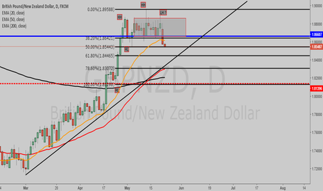 GBPNZD: POTENTIAL SHORT POSITION