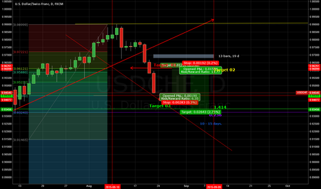 USDCHF: USD/SWISS  Predictions