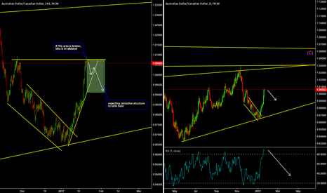 AUDCAD: AUDCAD to Form Correction