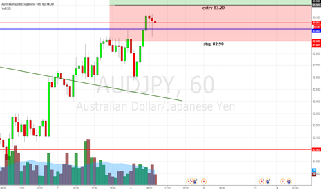 AUDJPY: AUDJPY IF OVER 83.20 LONG