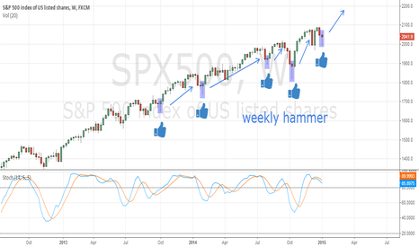 SPX500: weekly hammer